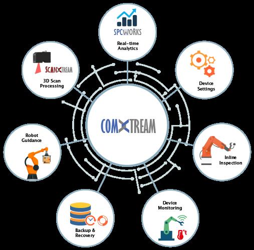 comxtream-functions